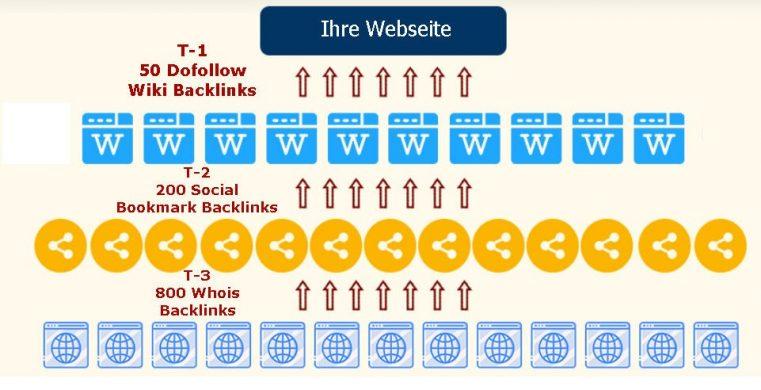 wiki-backlinks erstellen-seo schweiz
